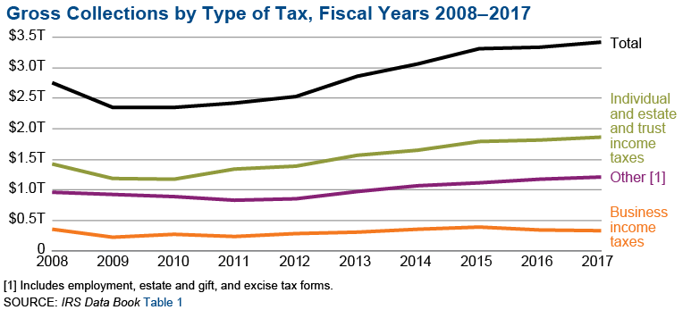 Soi Tax Stats Irs Data Book Internal Revenue Service