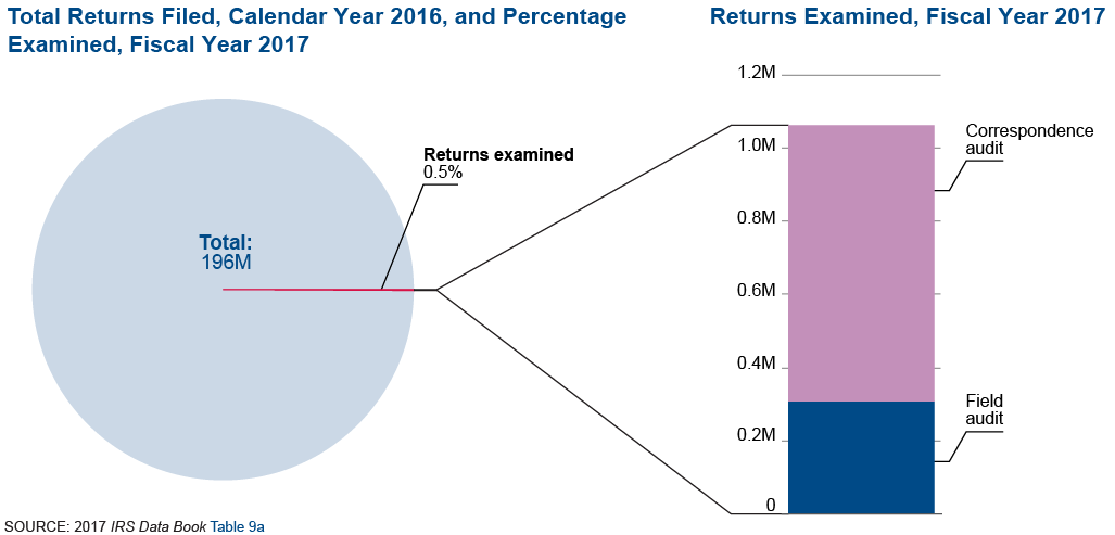 Graphic on the left shows total returns filed in calendar year 2016. There were 196 million returns filed in calendar year 2016 and the IRS audited approximately 0.5 percent in fiscal year 2017.