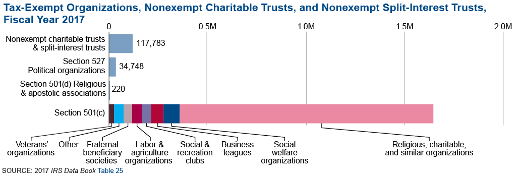 Graphic 1 shows the number of IRS recognized tax-exempt organizations, nonexempt charitable trusts, and nonexempt split-interest trusts in fiscal year 2017. Religious, charitable, and similar organizations make up 71 percent of the total number of IRS recognized tax-exempt organizations, nonexempt charitable trusts, and nonexempt split interest trusts.