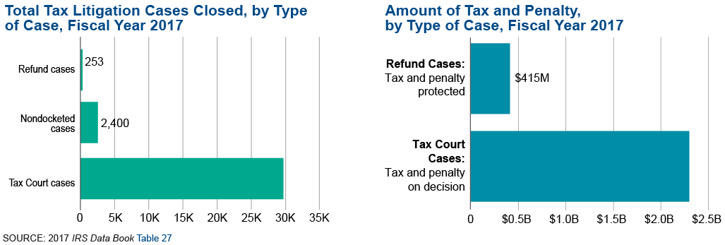 Graphic on the left shows the number of tax litigation cases closed by type of case in fiscal year 2017 There were 29,802 tax court cases closed.