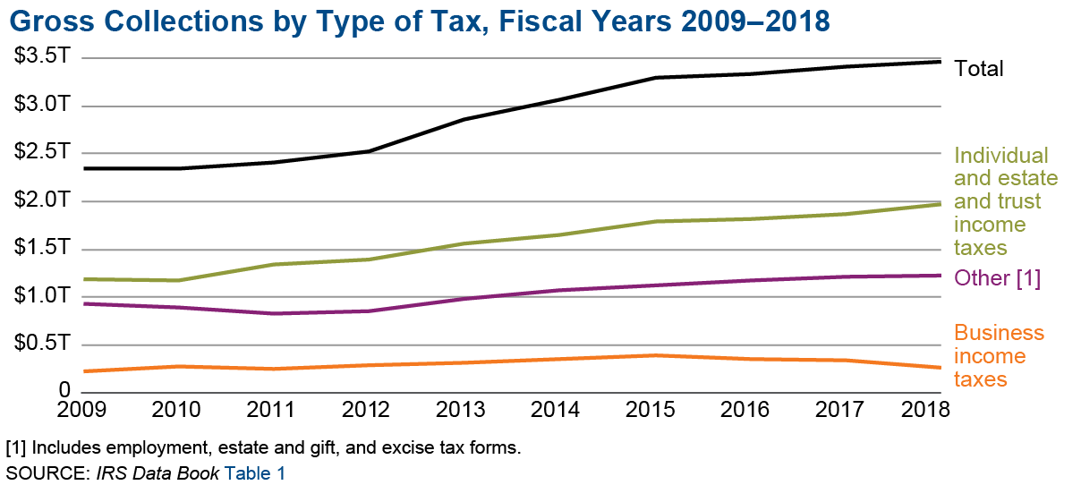 Graphic shows gross collections by type of tax for fiscal years 2008 through 2018. There has been slow and steady growth in total gross collections, which include individual income, business income, employment, estate and gift, and excise tax.