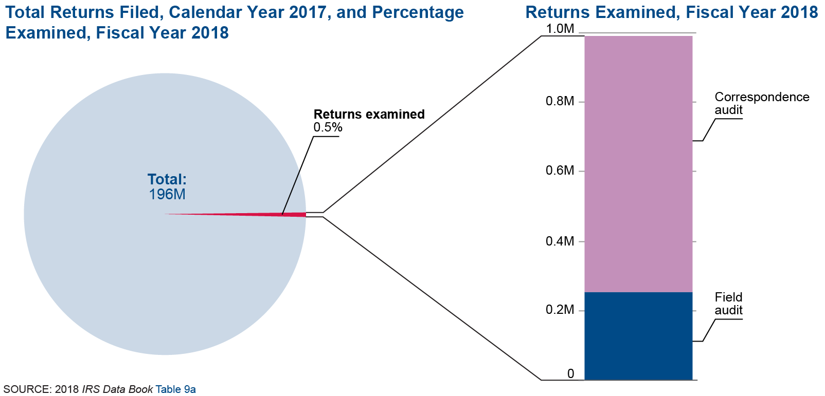 Two charts showing the total number of returns examined and the method in which the returns were examined in fiscal year 2018. A majority of the returns examined were through correspondence examination
