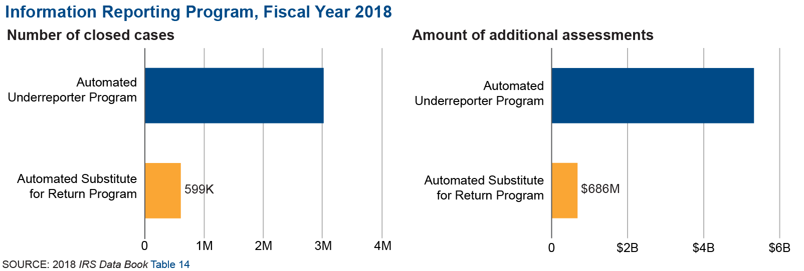 Two charts that show data regarding the IRS Information Reporting Programs, the Automated Substitute for Return Program and the Automated Underreporter Program for fiscal year 2018. The graphs show that the IRS closed more than 3.0 million cases under the Automated Underreporter Program resulting in more than $5.3 billion in additional assessments. It closed 599,000 cases under its Automated Substitute for Return Program, resulting in $685.7 million in additional assessments.