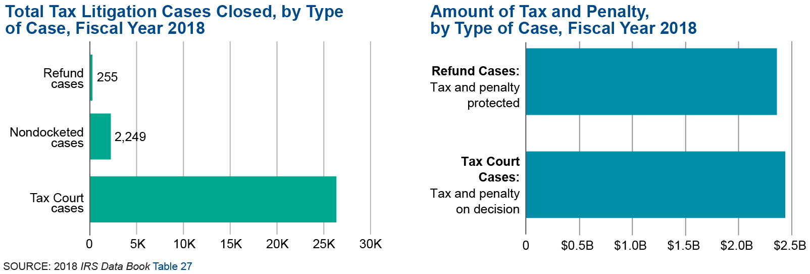 Chart 1 shows the number of tax litigation cases closed by type of case in fiscal year 2018. There were over 26,341 cases closed for tax court cases. Chart 2 shows the amount of tax and penalty by type of case in fiscal year 2018. Tax court cases closed in fiscal year 2018 resulted in almost $7.5 billion in taxes and penalty. Refund cases closed in fiscal year 2014 protected $2.8 billion in taxes and penalty.