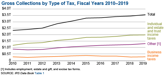 Graphic shows gross collections by type of tax for fiscal years 2010 through 2019. Overall, there has been slow and steady growth in total gross collections, with individual income, employment, estate and gift, and excise tax rising slightly or holding steady. Business income taxes have decreased slightly from 2015 through 2019.