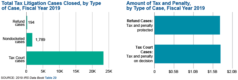 Graphic on the left shows the number of tax litigation cases closed by type of case in fiscal year 2019. There were 23,373 Tax Court cases closed, 1,789 nondocketed cases closed, and 194 refund cases closed. Graphic on the right shows the amount of tax and penalty by type of case in fiscal year 2019. Tax court cases closed in fiscal year 2019 resulted in almost $1.7 billion in taxes and penalty. Refund cases closed in fiscal year 2018 protected almost $1.7 billion in taxes and penalty.