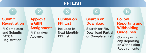 FFI List. 1 Submit Registration, FI Completes and Submits FATCA Registration, Submit after January 1, 2014; 2 Approval & GIIN, FI Receives approval, Receive GIINS for FIs and Branches. 3 Publish on FFI List, FI and Branches Included in Next Monthly FFI List; 4 Search or Download, Search for FIs, Download Partial or Complete List.