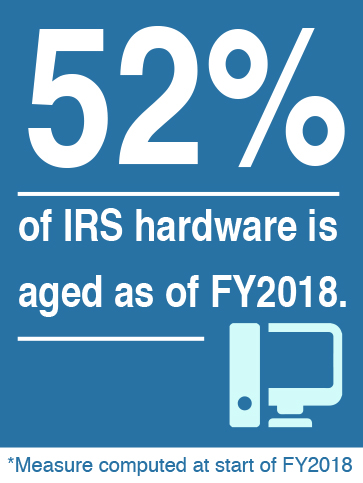 Aging IRS Hardware. 52% of IRS hardware is aged as of fiscal year 2018. This measure was computed at the start of fiscal year 2018.