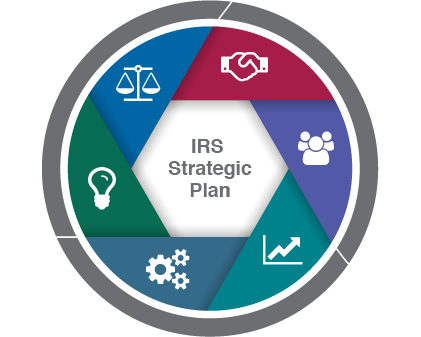 IRS Strategic Plan Logo. The IRS Strategic Plan is represented by a circular logo. The IRS's six strategic goals fall under three overarching categories—mission, people, and foundation. These three categories comprise the outside ring of the circular logo.  The first two goals—enable and empower taxpayers and protect the integrity of the tax system—sit under mission. The next two goals—collaborate with external partners and cultivate a well-equipped, diverse, flexible and engaged workforce—sit under people.
