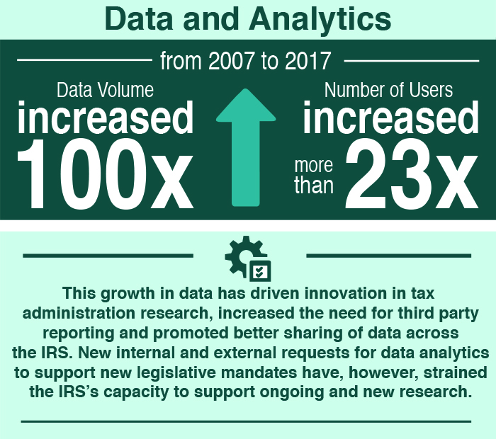 Data and Analytics. From 2007 to 2017, data volume at the IRS has increased 100 times and the number of users has increased more than 23 times. The growth in data has driven innovation in tax administration research, increased the need for third party reporting, and promoted better sharing of data across the IRS. New internal and external requests for data analytics to support new legislative mandates have, however, strained the IRS's capacity to support ongoing and new research.