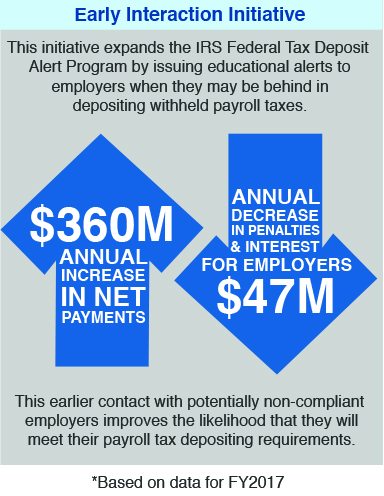 The Early Interaction Initiative. The early interaction initiative expands the IRS Federal Tax Deposit Alert Program by issuing educational alerts to employers when they may be behind in depositing withheld payroll taxes. This has resulted in a $360 million annual increase in net payments and a $47 million annual decrease in penalties and interest for employers, based data for fiscal year 2017. This earlier contact with potentially non-compliant employers improves the likelihood that they will meet their payroll tax depositing requirements.