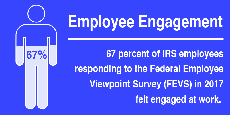 Employee Engagement. 67% of IRS employees responding to the Federal Employee Viewpoint Survey (FEVS) in 2017 felt engaged at work.