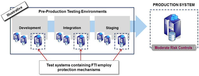 Figure 1 – Pre-Production Testing Environments