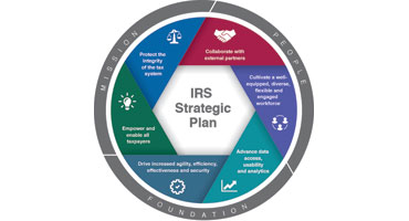 IRS Strategic Plan