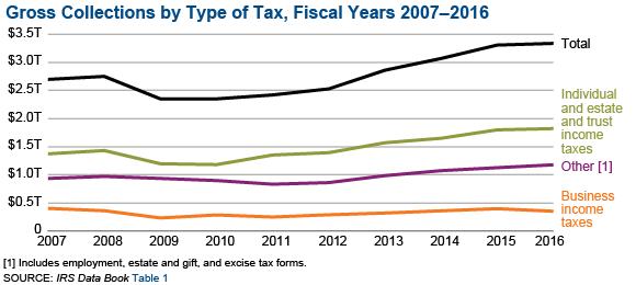 SOI Tax Stats IRS Data Book   Internal Revenue Service