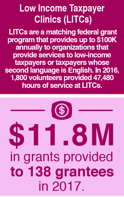 Low Income Taxpayer Clinics (LITCs). LITCs are a matching federal grant program that provides up to $100,000 annually to organizations that provide services to low-income taxpayers or taxpayers whose second language is English. In 2016, 1,800 volunteers provided 47,480 hours of service at LITCs. $11.8 million in grants were provided to 138 grantees in 2017.