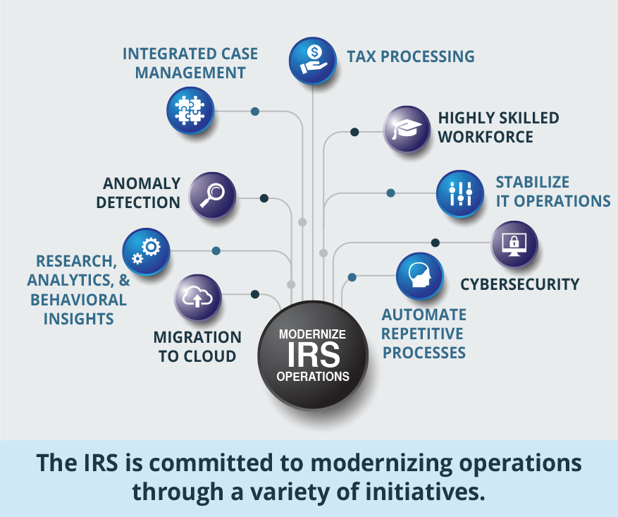 Modernizing IRS Operations. The IRS is committed to modernizing operations through a variety of initiatives. These initiatives include: migration to the cloud, research analytics and behavioral insights, anomaly detection, integrated case management, tax processing, a highly skilled workforce, stabilization of IT operations, cybersecurity, and the automation of repetitive processes.