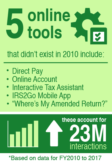 "Online Account, Interactive Tax Assistant, IRS2Go Mobile App, and ""Where's My Amended Return?"" This information is based on data for FY2010 to 2017."