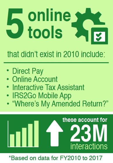 Empower Taxpayers | Internal Revenue Service
