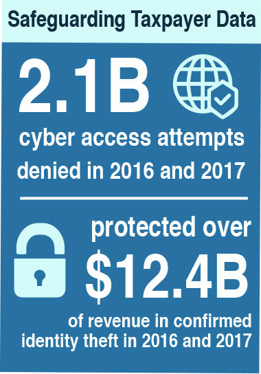 Safeguarding Taxpayer Data. 2.1 billion cyber access attempts were denied in 2016 and 2017, and the IRS protected over $12.4 billion of revenue in confirmed identity theft in 2016 and 2017.