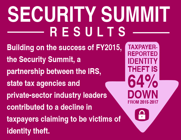 Security Summit Results. Building on the success of fiscal year 2015, the Security Summit, a partnership between the IRS, state tax agencies and private-sector industry leaders, contributed to a decline in taxpayers claiming to be victims of identity theft.  There has been a 64% decrease in taxpayer-reported identity theft from 2015-2017.