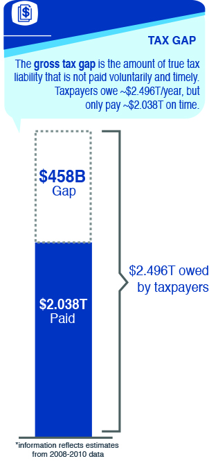 The Tax Gap. The gross tax gap is the amount of true tax liability that is not paid voluntarily and timely. Taxpayers owe about $2.496 trillion each year, but they only pay $2.038 trillion on time. This results in a $458 billion tax gap.  This information reflects estimates from 2008-2010 data.