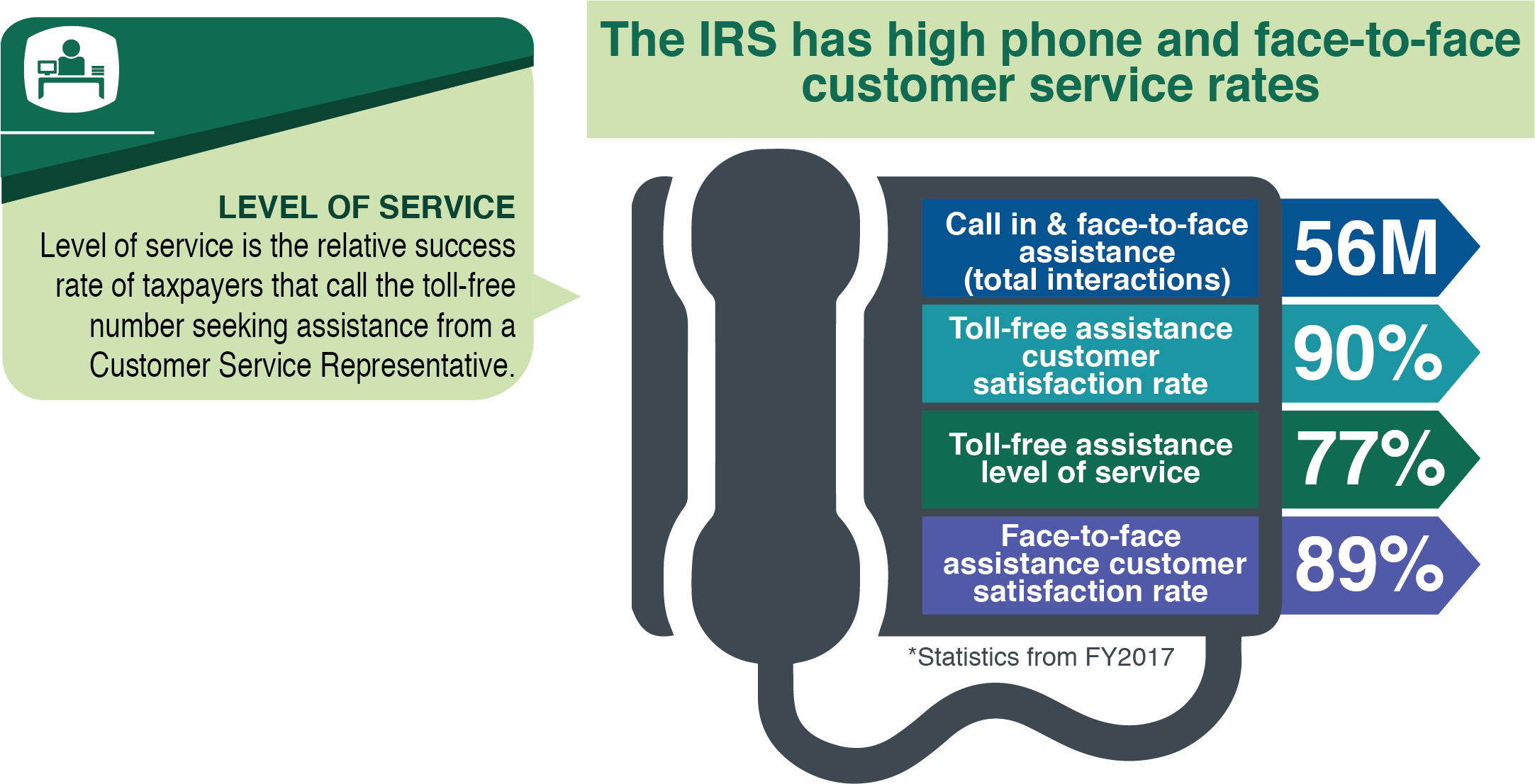 Traditional IRS Service Channels. The IRS has high phone and face-to-face customer service rates. In fiscal year 2017, the IRS received 56 million call-in and face-to-face interactions, and found that 90% of customers were satisfied with their toll free assistance. Taxpayers also had a 77% level of service rate for toll-free assistance. Level of service is the relative success rate of taxpayers that call the toll-free number seeking assistance from a customer service representative. Finally, there was an 89