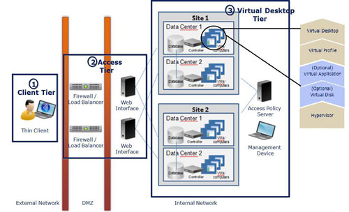 Virtual Desktop Components and Architecture1