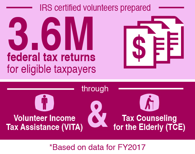 Through Volunteer Income Tax Assistance (VITA) and Tax Counseling for the Elderly (TCE), IRS certified volunteers prepared 3.6 million federal tax returns for eligible taxpayers. This information is based on data for FY2017.